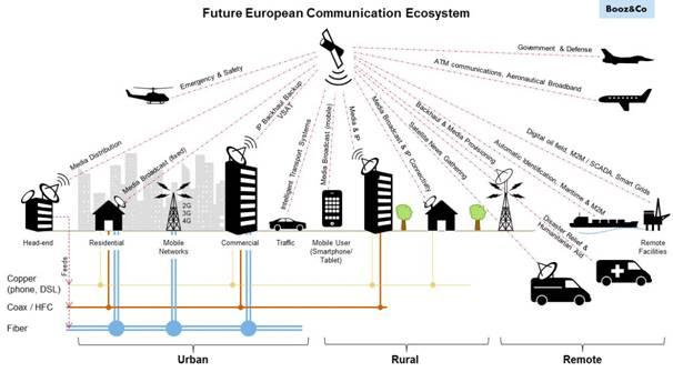 Figure 1 - European communication ecosystem handled from space