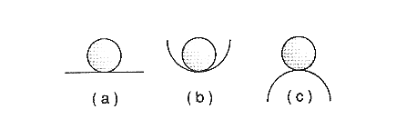 Figure 1 - Forms of equilibrium of a body: (a) indifferent, (b) stable and (c) unstable.