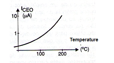 Figure 2 - Temperature effect on the leakage current (Iceo) of a transistor.