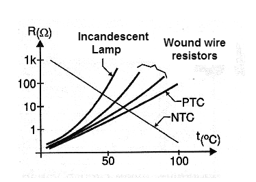 Figure 3 - Non-linear responses of some devices according to the temperature.
