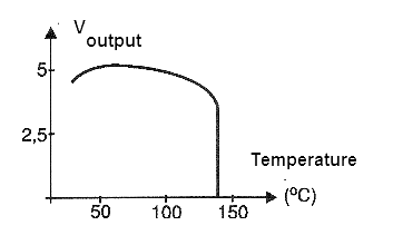 Figure 10 - Output voltage curve in function of the temperature for an integrated circuit 7805.