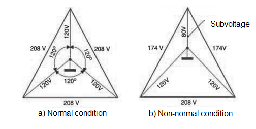 Figure 1 - Normal and abnormal stresses in a three-phase system.