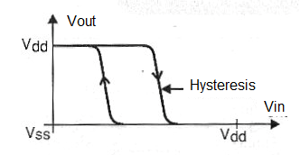 Figure 1 - The hysteresis of thre 4093.