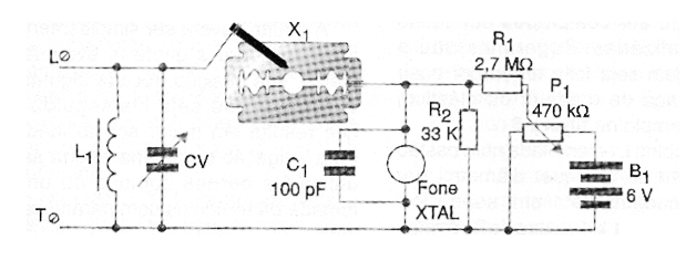 Figure 1 - using a razor blade as a detector