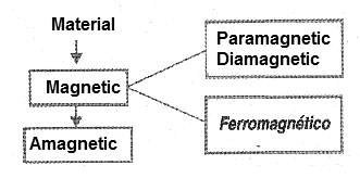 Figure 2 - Classification of materials as to their magnetic properties.