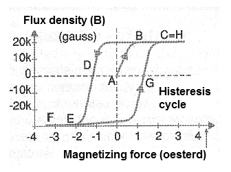 Figure 8 - The difference of magnetizing forces in the process of magnetization and demagnetization gives the hysteresis of a material.