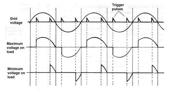 Figure 2 - Triggering at various points at the half-cycle