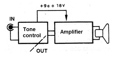 Figure 4 - Connecting to the amplifier