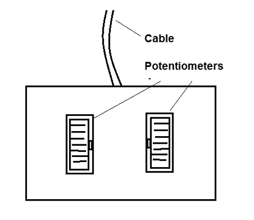 Figure 2 - Positioning of the potentiometers