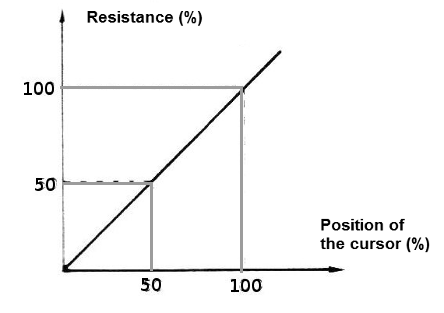 Figure 3 - Linear response