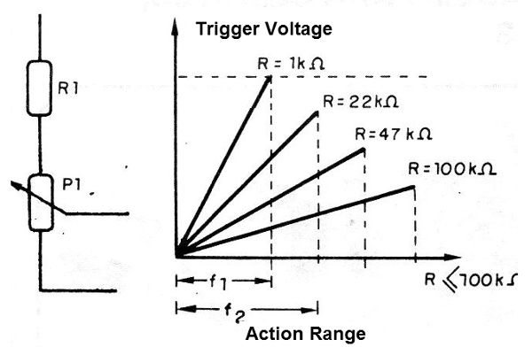 Figure 12 - Changing the action range with a resistor