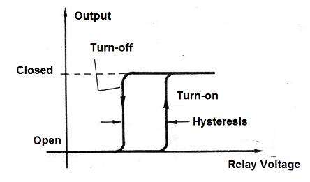Figure 13- The hysteresis