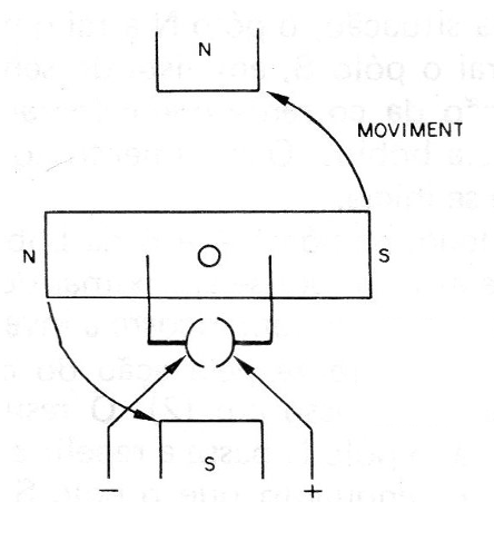 Figure 6 - Continuing the movement