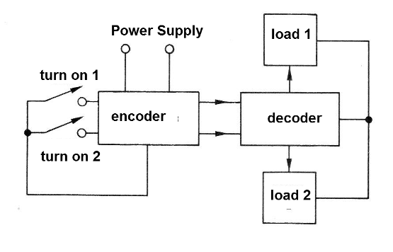 Figure 1 - A simple system using wires