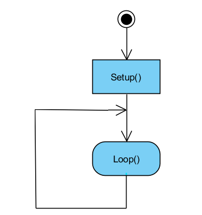 Figure 7. Arduino program flowchart