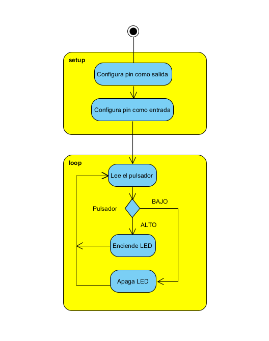Figure 10. Flowchart for reading a button (kept in Spanish according to the author's original)