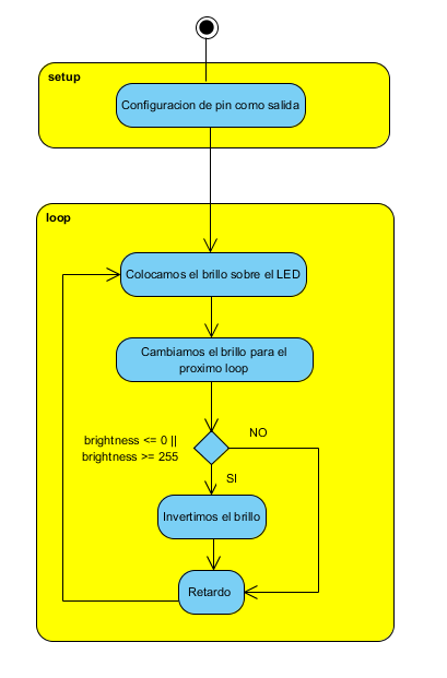 Figure 15. Flowchart for the PWM output (in Spanish as in the author's original)