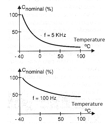 Figure 2 - Variation of frequency with temperature