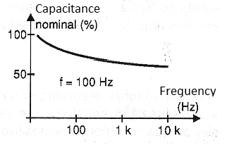 Figure 3 - Variation of capacitance with frequency.