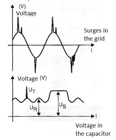 Figure 11 - Surges and transients.
