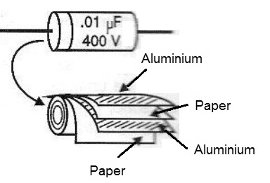 Figure 3 - Building a paper tubular capacitor.