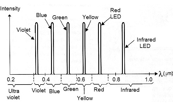 Figure 3 - The emission bands of the LEDs.