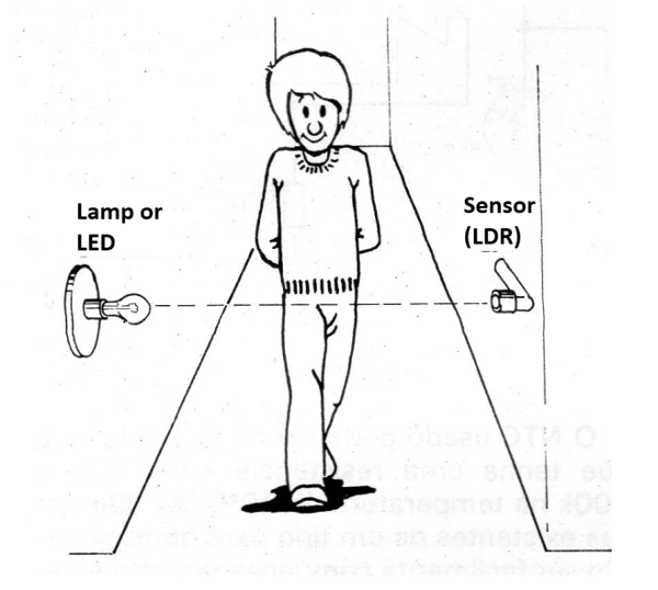 Figure 1 - The alarm