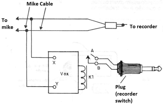 Figure 3 - Using the appliance