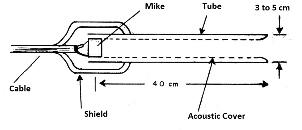 Figure 2 - Construction of the tubular microphone