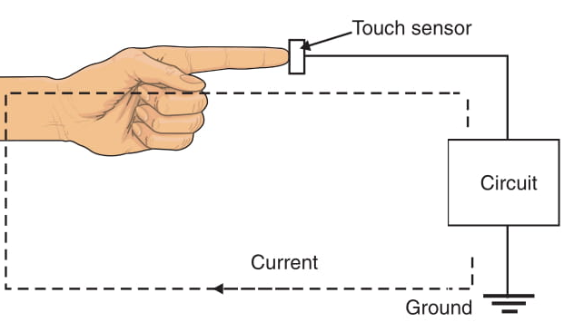 Figure 7    One-plate touch sensor.