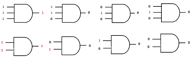 Figure 10- AND gates