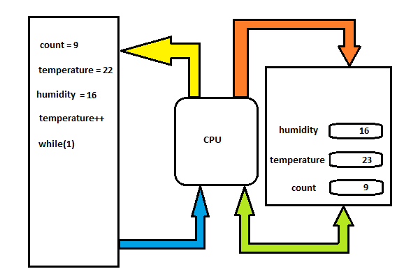 Figure 22- Example of program with incremental instruction