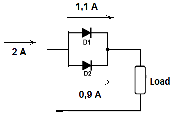 Figure 12 - The current does not split evenly between diodes