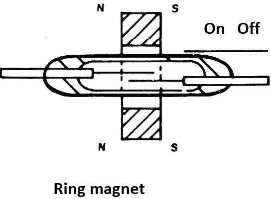 Figure 10 - Using a ring magnet