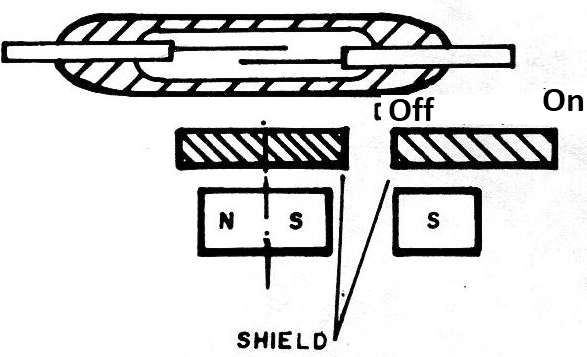 Figure 17 - Drive through magnetic shielding