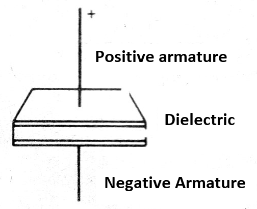 Figure 2 - The Basic Capacitor
