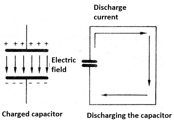 Figure 3 - Capacitor Discharge