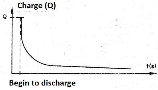 Figure 4 - The capacitor discharge curve