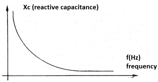 Figure 5 - The capacitive reactance