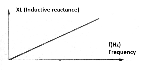 Figure 10 - The inductive reactance