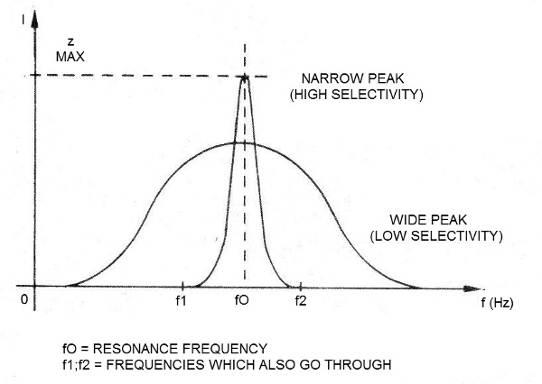 Figure 11 - The resonance curve