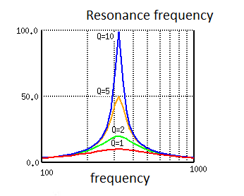 Figure 12 - Response of an LC Tuning Circuit