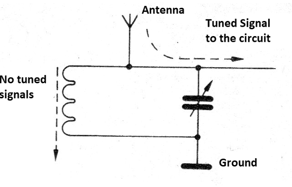 Figure 13 - The tuning circuit