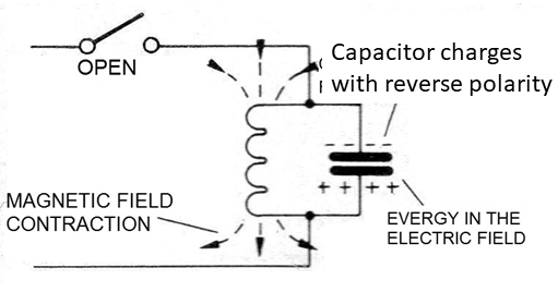 Figure 16 - The field contracts creating voltage