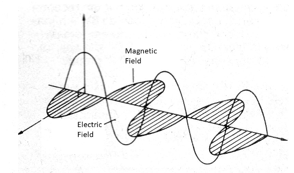 Figure 17 - The electromagnetic field