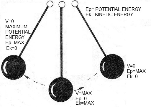 Figure 19 - The pendulum