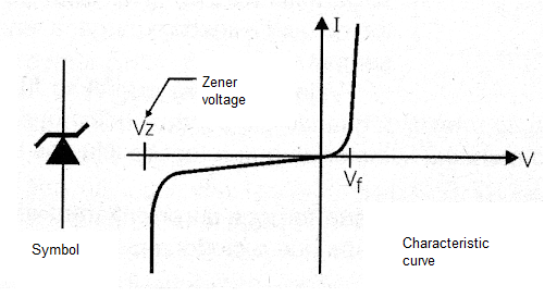 Figure 1 - Symbol and characteristic curve of the zener diode