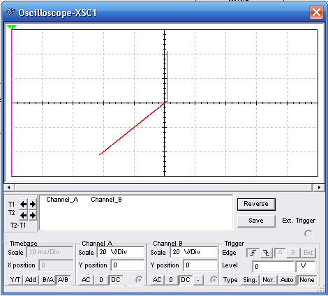 Figure 2 – Characteristic displayed by the oscilloscope