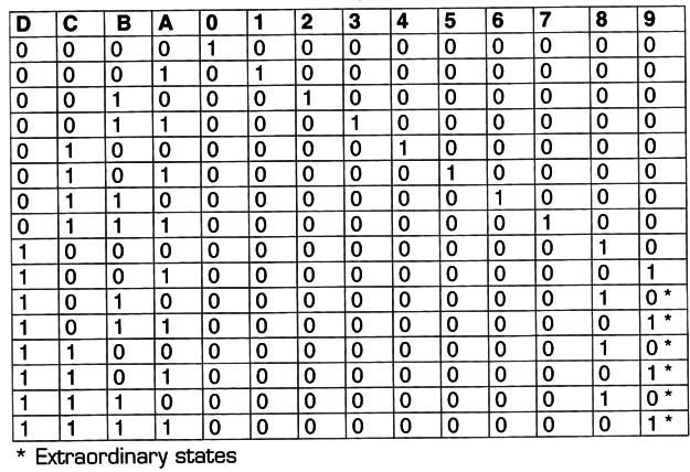 4028 BCD to Decimal    Decoder     CM025E