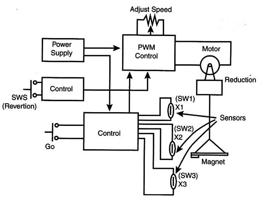elevator block diagram the wiring diagram elevator block diagram wiring diagram block diagram